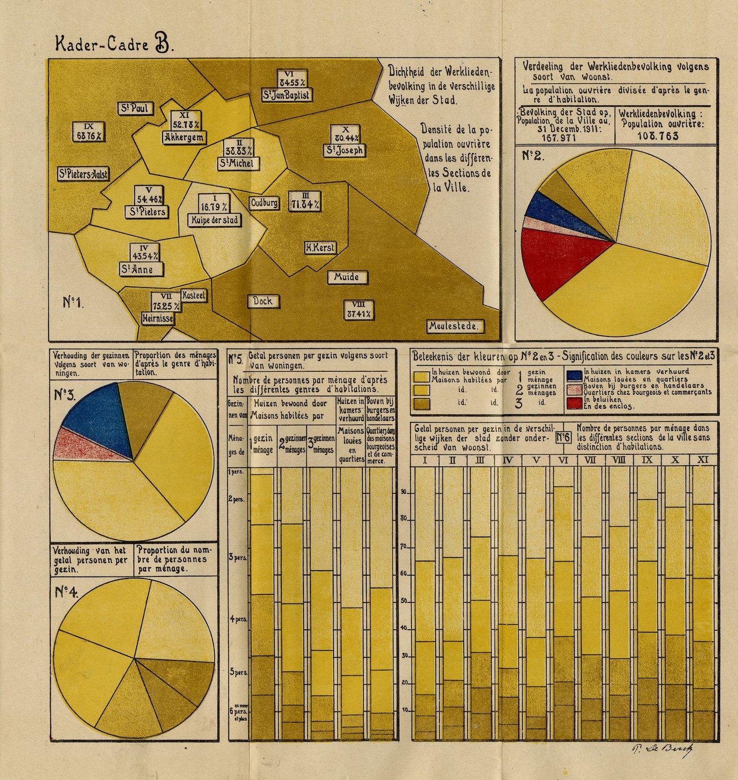 Grafische voorstelling van de dichtheid van de arbeidersbevolking in verhouding met de totale bevolkingsdichtheid op het grondgebied van de stad Gent