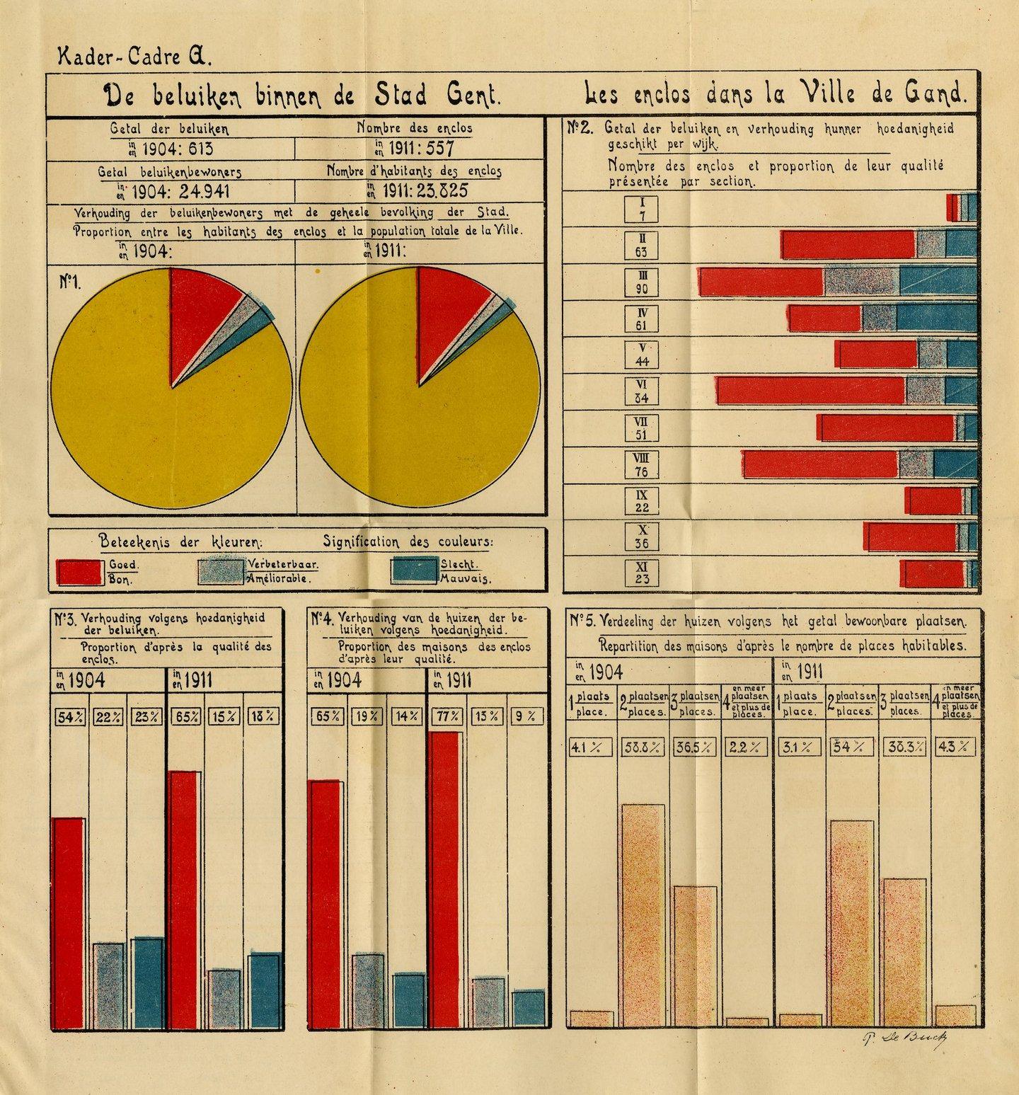 Grafische voorstelling van het aantal beluiken binnen de Stad Gent in 1904 en 1911