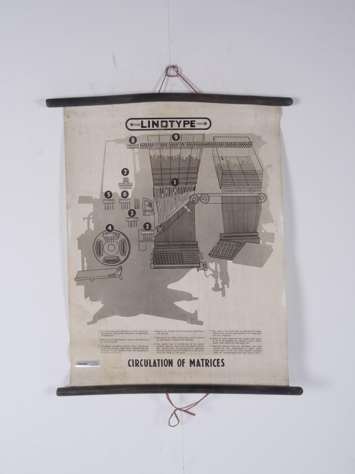 Didactische wandplaat over de matrijzen in een Linotype